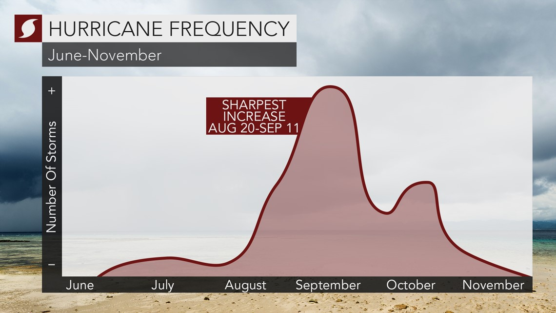 Current pause in Atlantic tropical activity may not last long