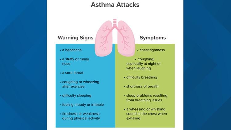 Asthma- Warning Signs, Symptoms