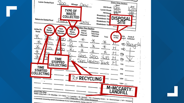 Houston Solid Waste Management daily collection data forms