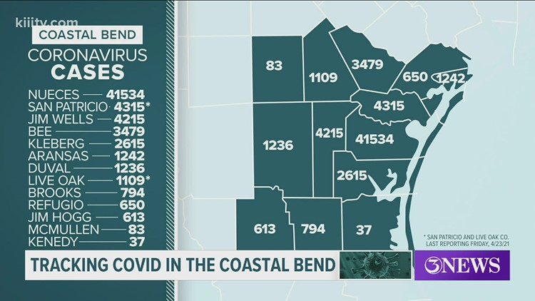 One COVID-19 related death, 84 new cases in Nueces County on April 27.