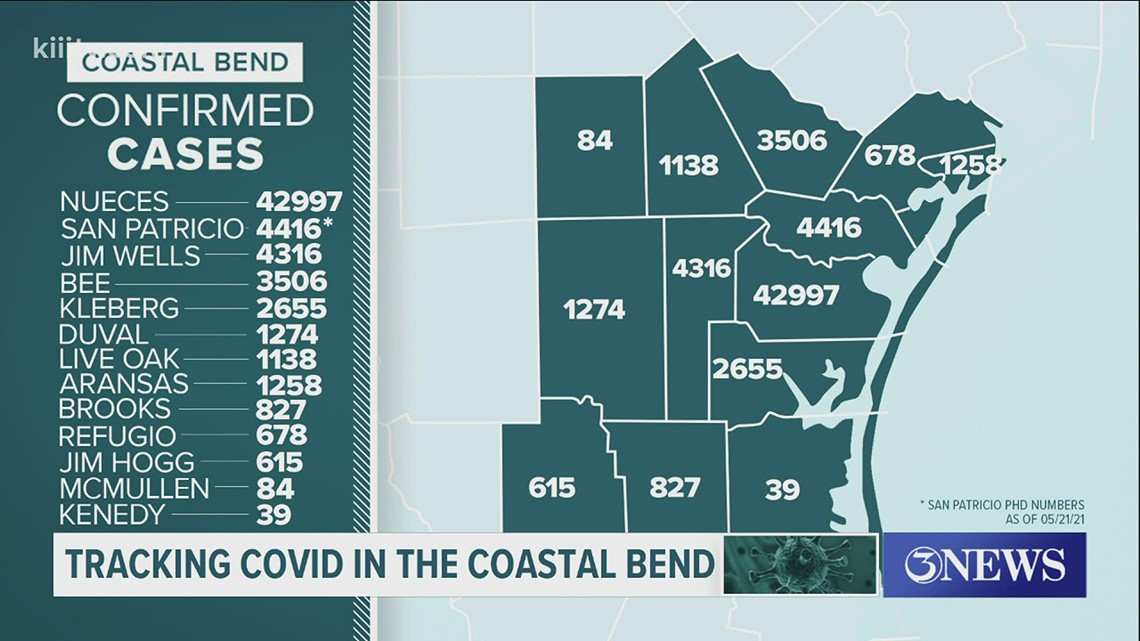 Three COVID-19 related deaths, 37 new cases in Nueces County on May 28.