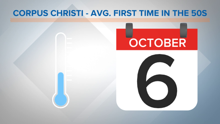 Avg. First Time in the 50s after Summer
