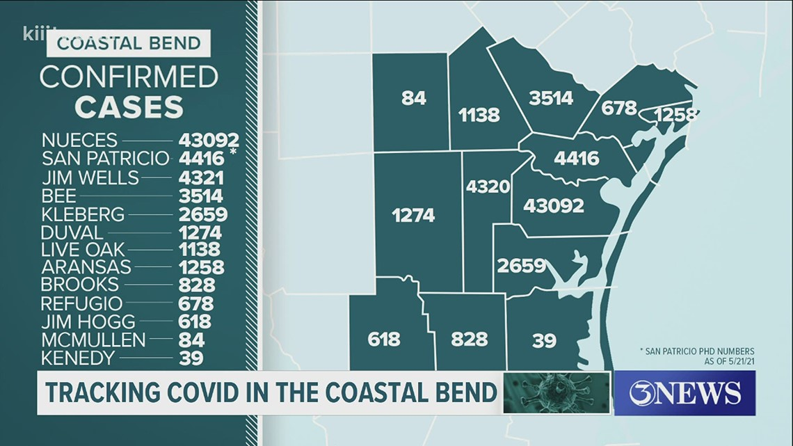 Zero COVID-19 related deaths, 21 new cases in Nueces County on May 30. Here's a breakdown of cases in the Coastal Bend.