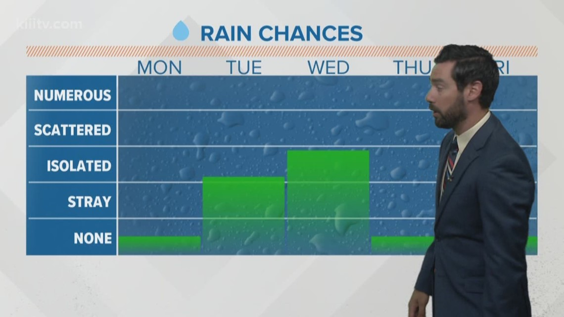 More clouds and humidity.  A little rain through Wednesday