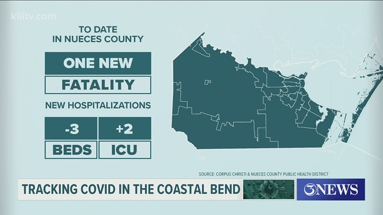 One COVID-19 related death, 24 new cases in Nueces County on April 22.