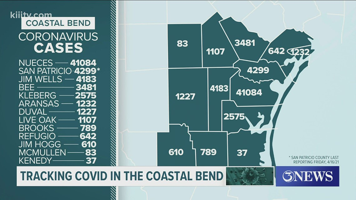 One COVID-19 related death, 97 new cases in Nueces County on April 20.