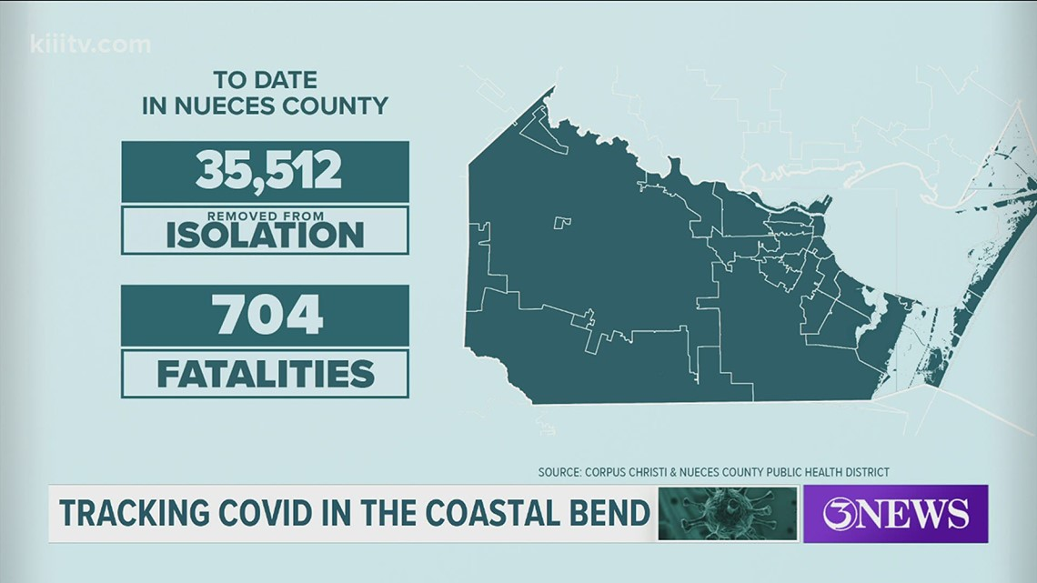 Several factors are leading to low coronavirus numbers in Nueces County