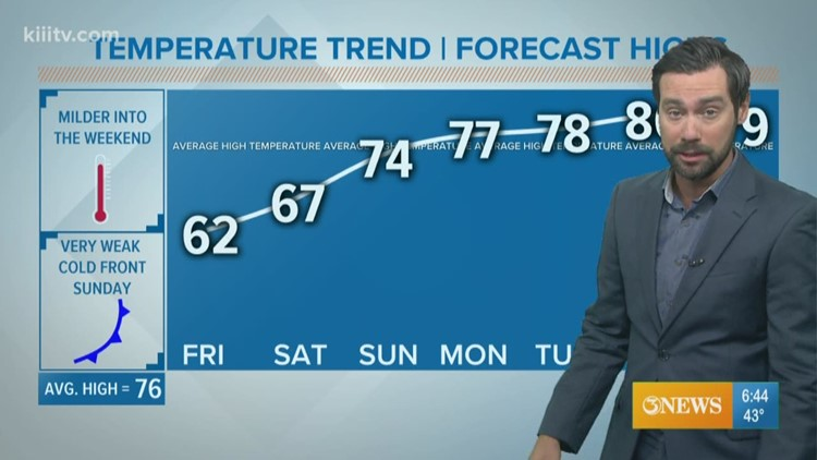 Mostly Sunny & Cool Friday