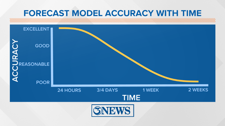 Forecast Model Accuracy with Time