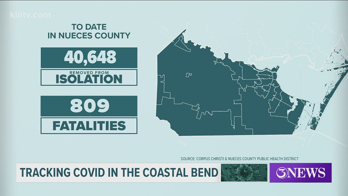 Zero COVID-19 related deaths, 52 new cases in Nueces County on May 12.