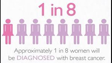 The Dr. Is In - Breast cancer treatment