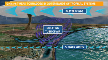 WEATHER BLOG: Tornadoes  or Tropical Funnels in Tropical Systems