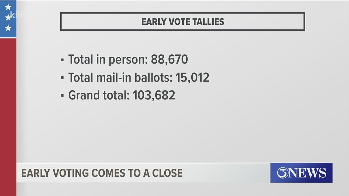 Early voting comes to a close in the Coastal Bend