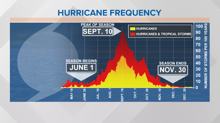 WEATHER BLOG: Historic 2020 Hurricane Season Ends November 30