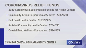 $3.5 million awarded to South Texas Health Clinics as coronavirus relief funds
