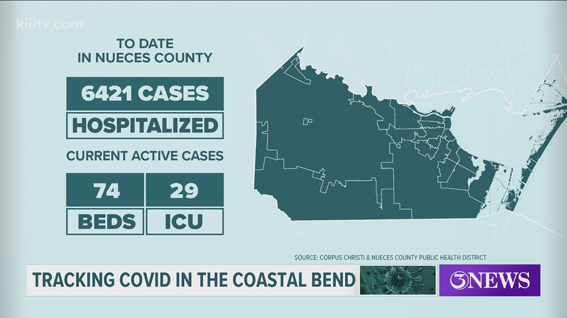 3 COVID-19 related deaths, 62 new cases in Nueces County on March 1