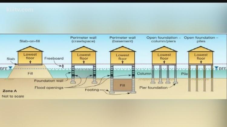 Standards For Building In Floodplain
