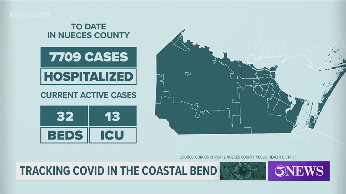 One COVID-19 related death, 58 new cases in Nueces County on May 11.