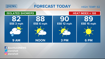 Isolated showers, hot, and humid Monday