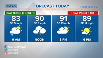 Scattered showers/isolated storms, Tuesday