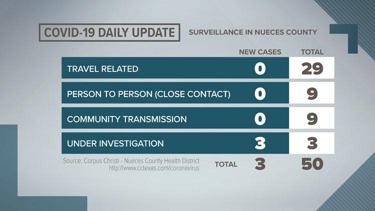 THE LATEST: Coronavirus updates in the Coastal Bend