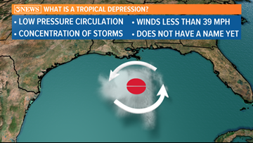 What is a Tropical Depression?