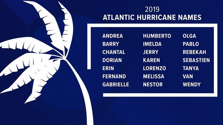 2019 Hurricane Names