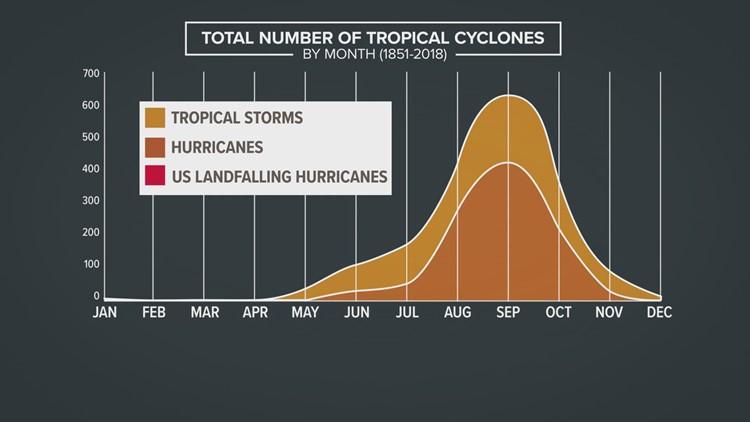 Peak Hurricane Season