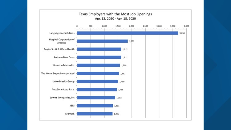 Most job openings for April 24
