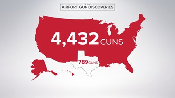 Hundreds of guns found in Texas airports in 2019