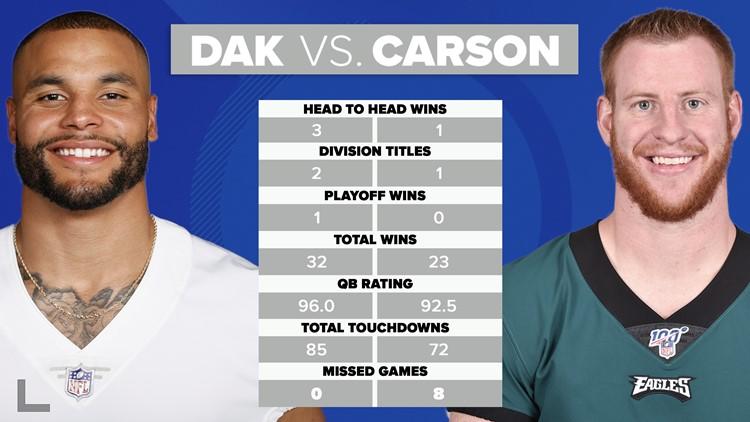 comparison of dak prescott carson wentz
